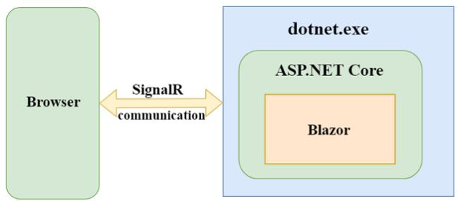 Understanding Server-side Blazor - Ankit Sharma's Blog
