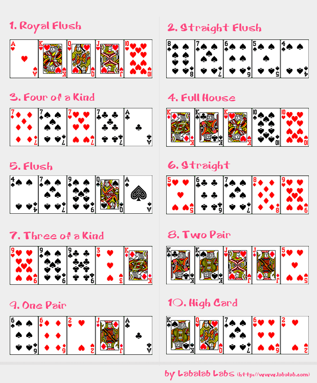 Order of high hands in poker poker chip tattoo designs
