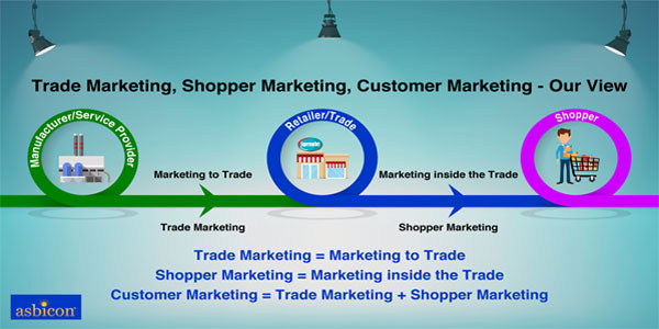 Shopper-Marketing-Trade-Marketing-Customer-Marketing