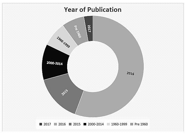2016-blog-stats-year-pub