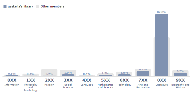 The fun of book stats on Librarything