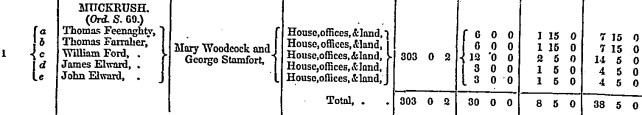Muckrush entries in Griffith's Valuation (1855)