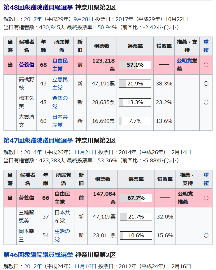 wikipediaからのキャプチャ画像。神奈川県第二区の選挙結果