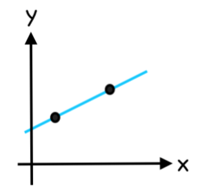slope of a straight line