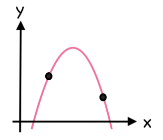 slope of a curve