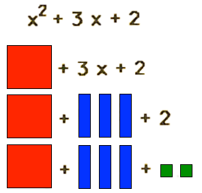 algebra polynomial Mortensen Math base ten blocks
