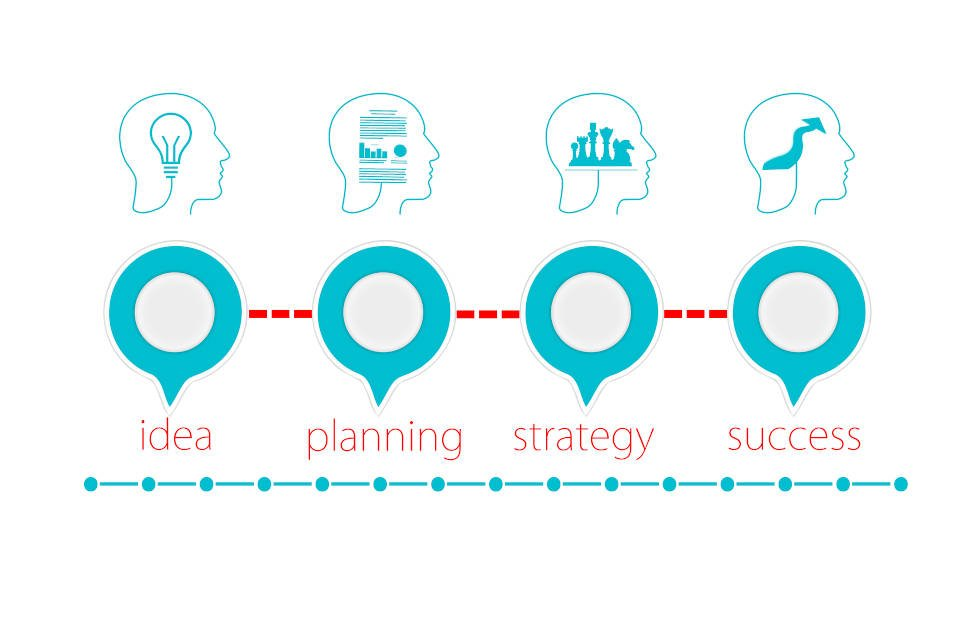 strategia come elemento per il successo