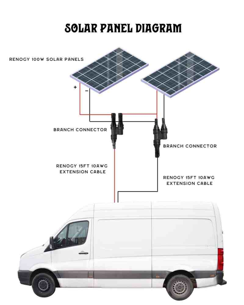 A diagram of a camper van electrical system and how to wire solar panels