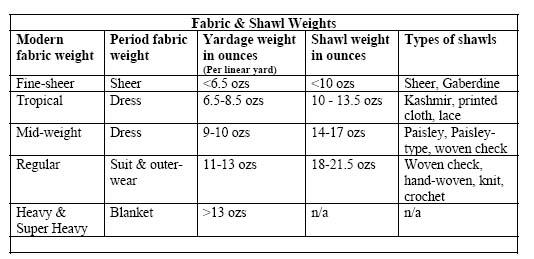 weights-chart