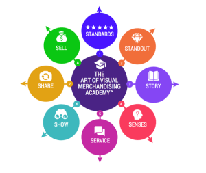 The Art of Visual Merchandising Academy
