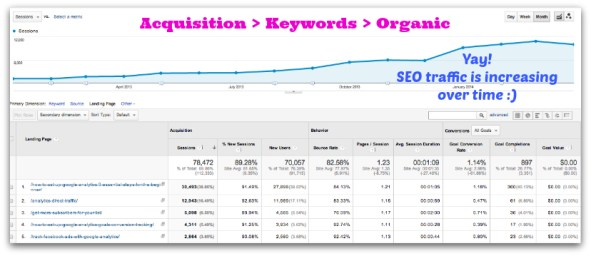 measuring SEO with google analytics