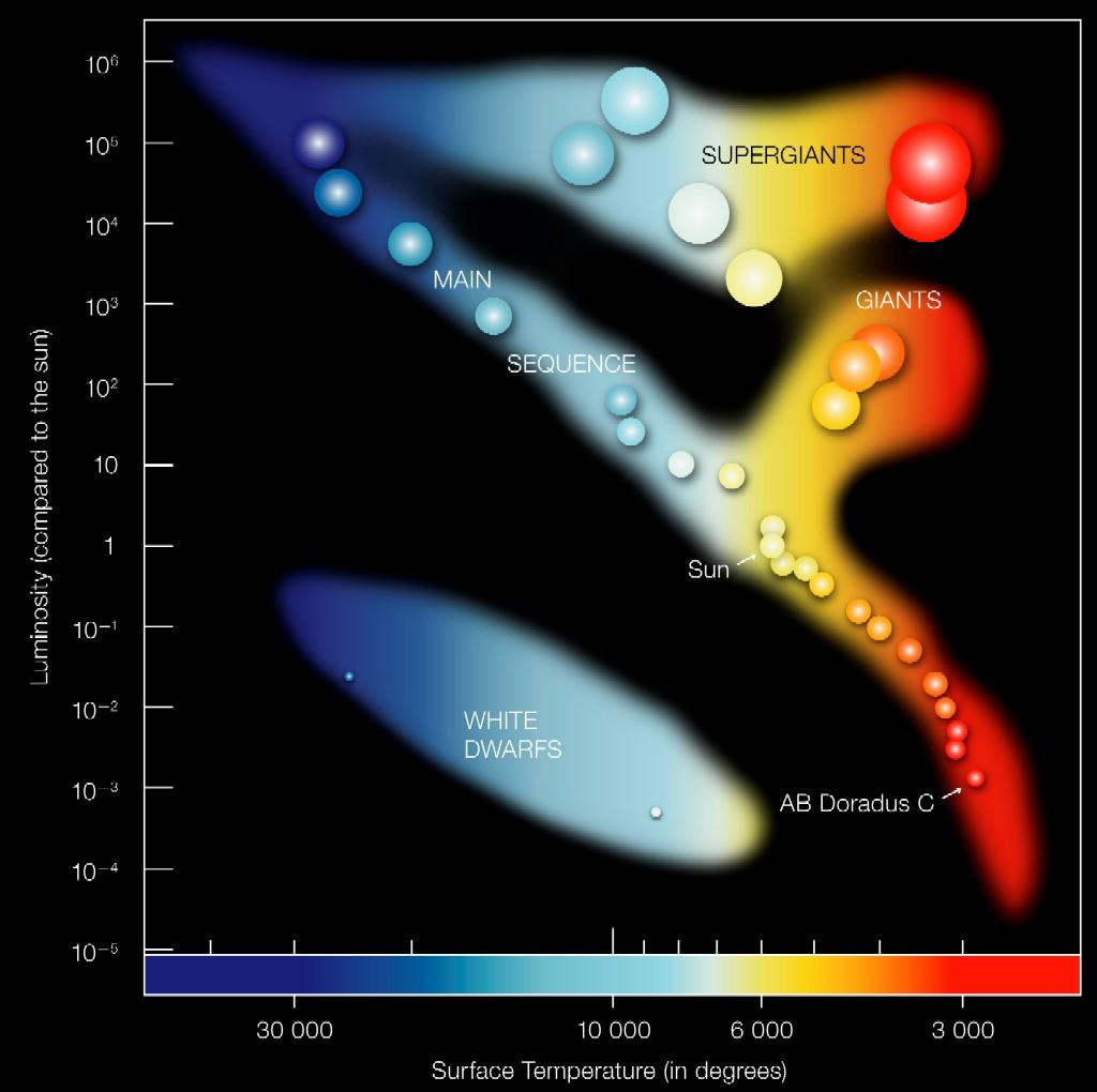 Annotated Hertzsprung Russell Diagram