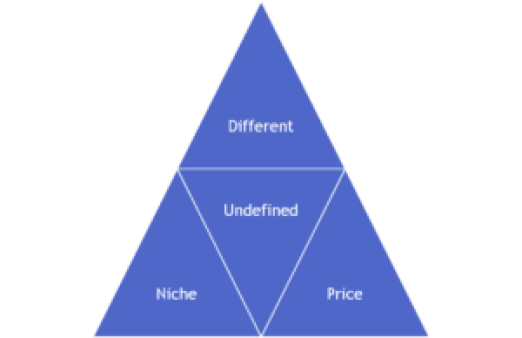 profit-triangle