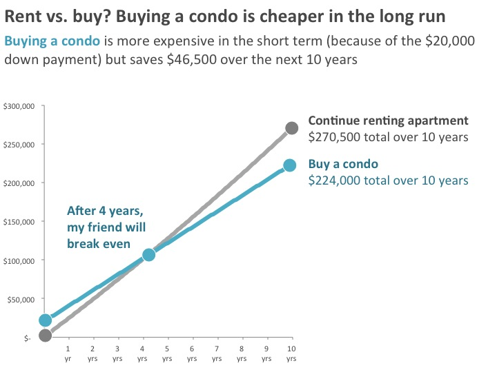 rent-vs-buy_after