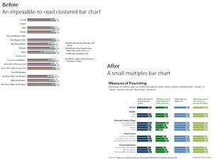 Before/After Remake in Microsoft Excel: Clustered Bar Chart to Small Multiples Bar Chart