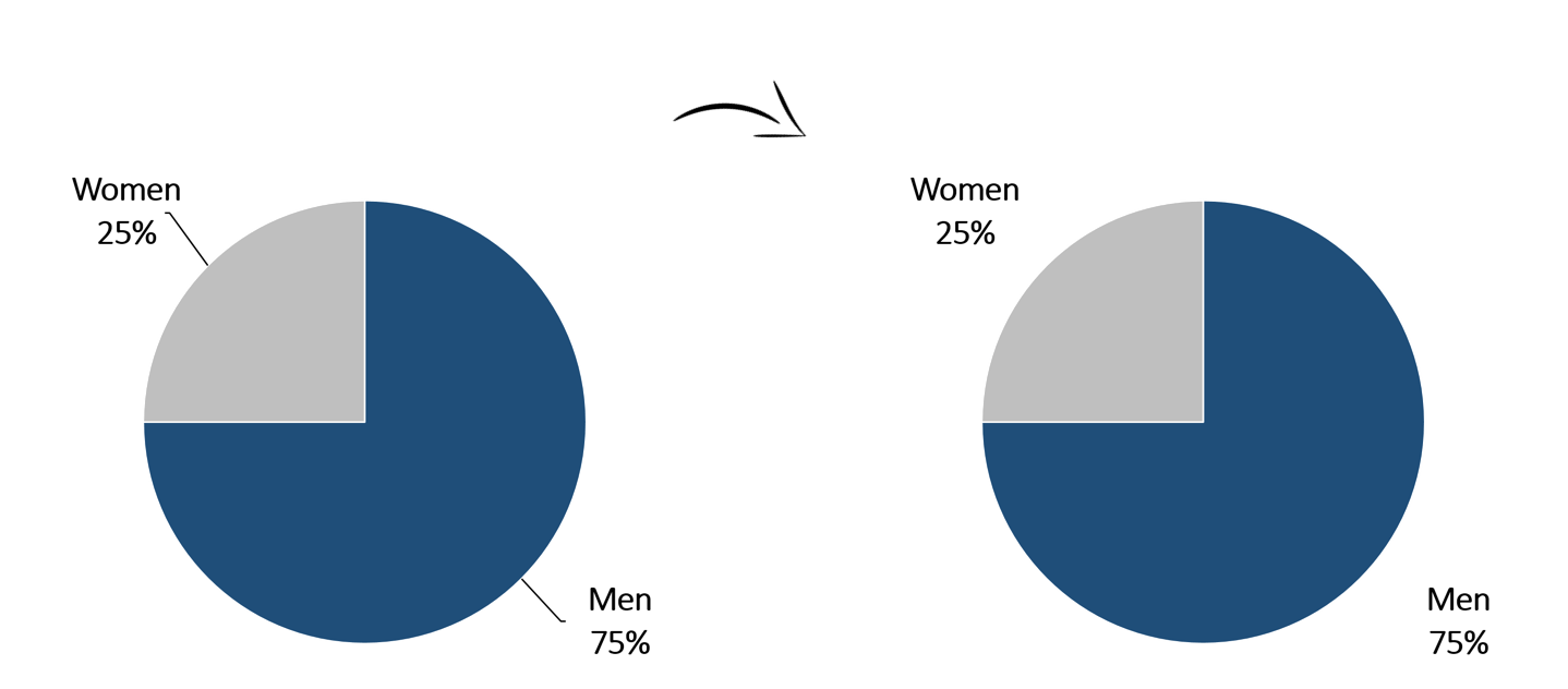 Removing leader lines from pie charts