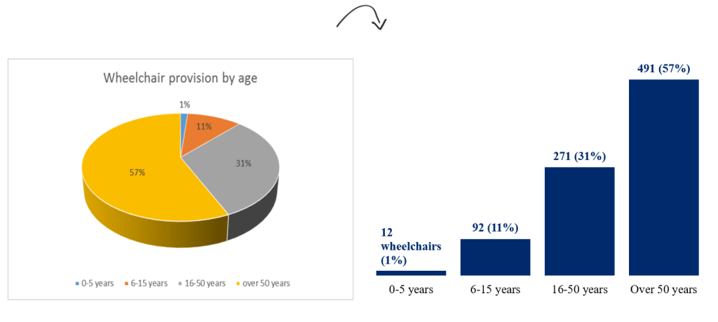 Ann K. Emery's pie chart makeover: Age ranges can't stay in a pie chart because this variable is ordinal. There's a natural progression or order from younger people over to older people, so our chart needs to reflect that order. We could use a stacked bar chart or histogram here.