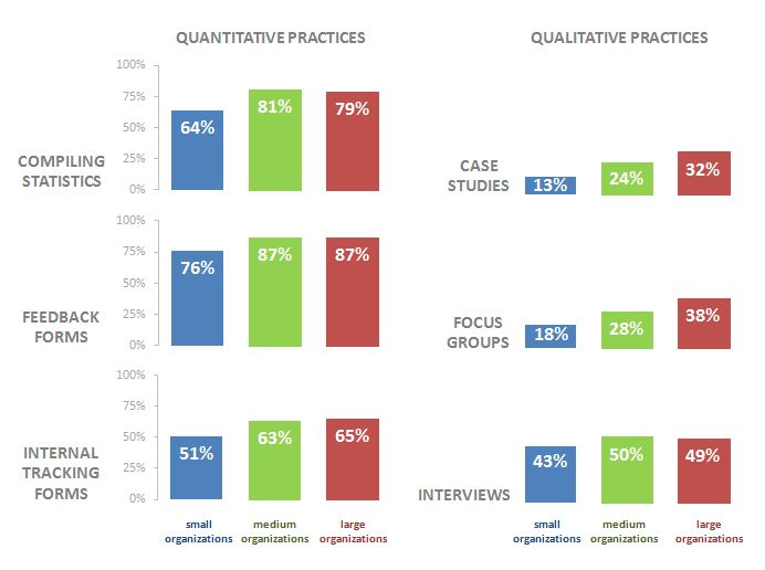 After: Small multiples bar chart