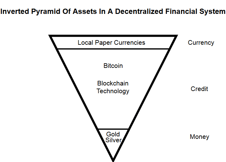 Inverted Pyramid Assets