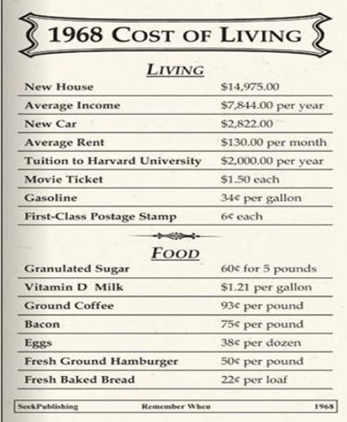 costofliving1968