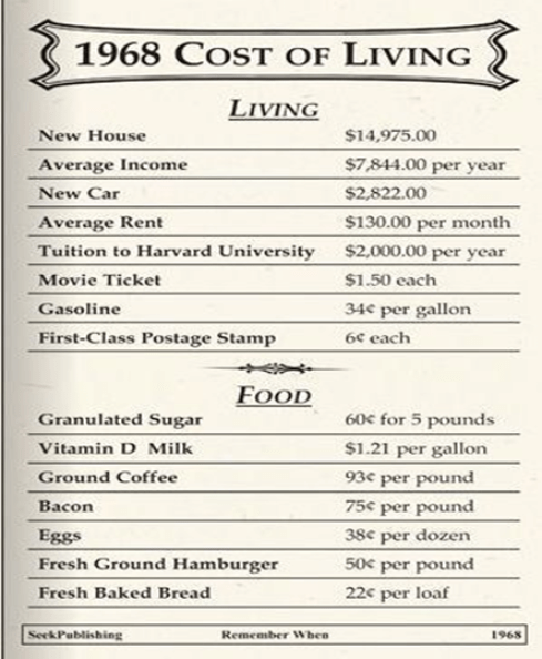 costofliving1968