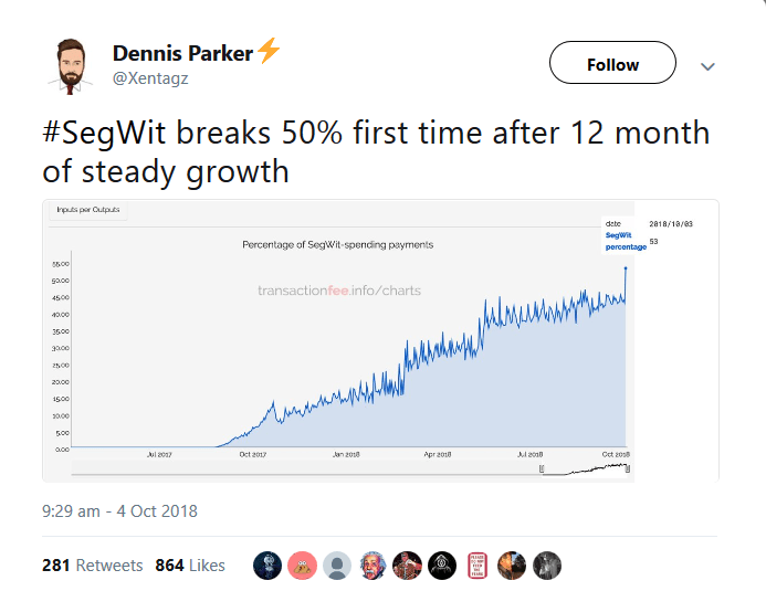 SegWit adoption