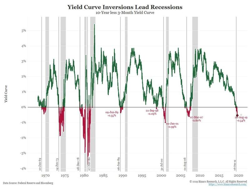 yield curve2020