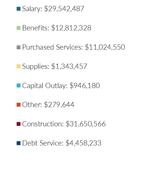 Expenditures key2