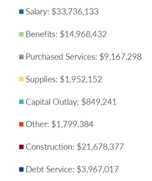 Expenditures FY18 key
