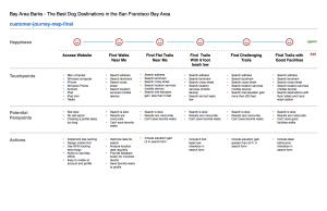 Bay Area Barks Customer Journey Map