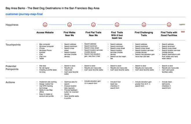 image of Bay Area Barks Customer Journey Map