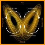 Hermeneutical-Rhetorical Circle