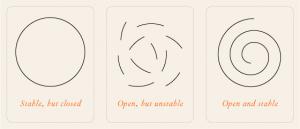openstablespiral