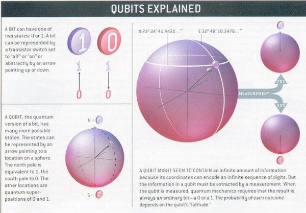 Qubit Explained