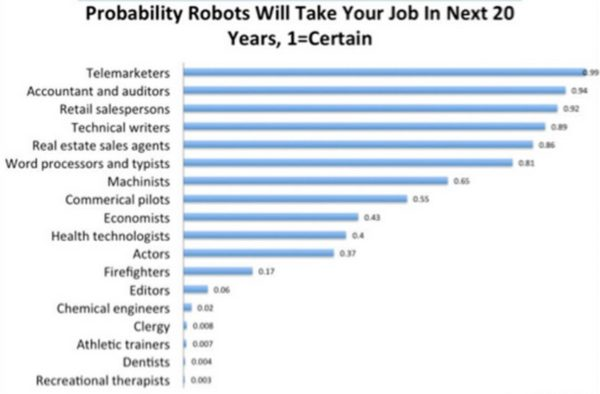 The future of IT will be reduced to three kinds of jobs