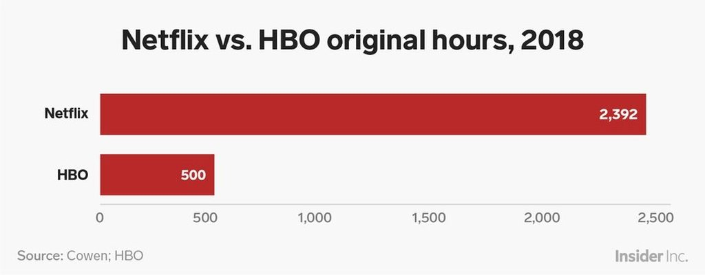 Original programs: Netflix vs HBO