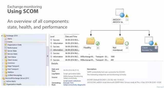 Microsoft Exchange-2