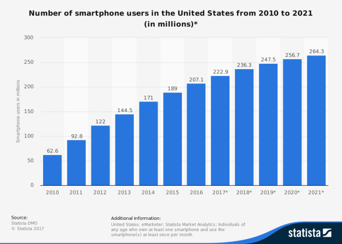 statistic_id201182_number-of-smartphone-users-in-the-us-2010-2021