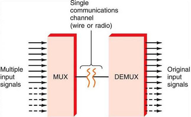 pengertian multiplexer dan demultiplexer adalah