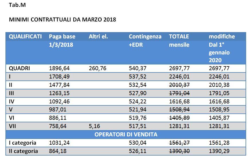 Esempio di tabella retributiva Commercio - Confcommercio Trentino