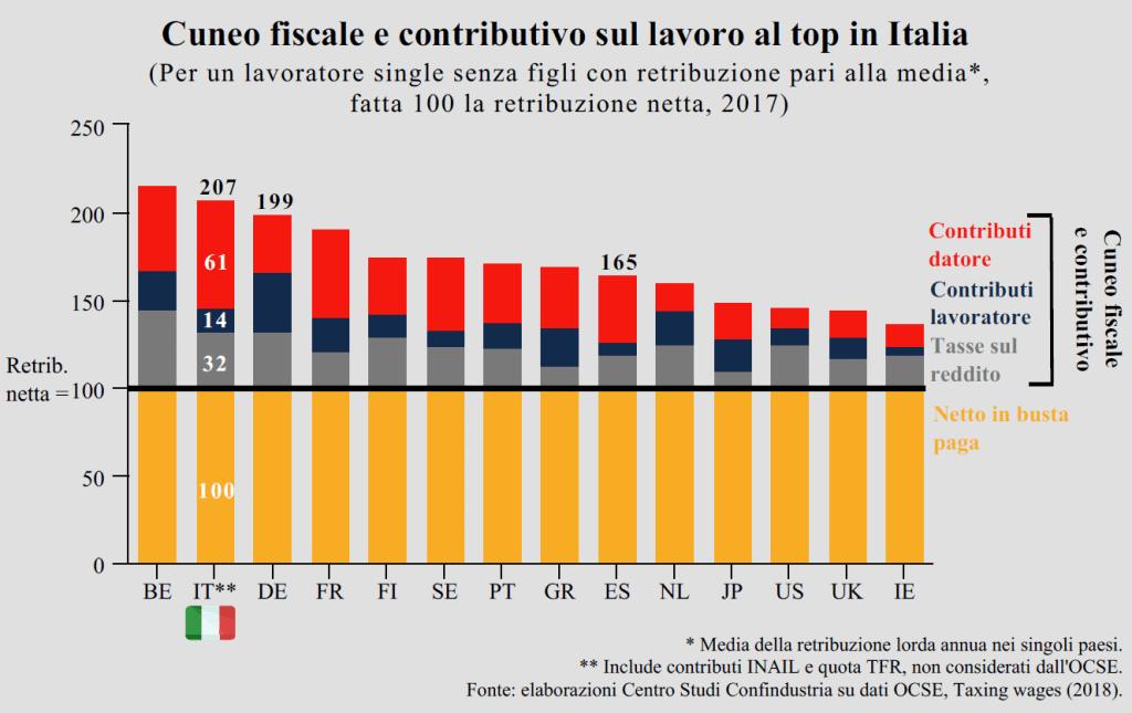 Grafico sulla portata del cuneo fiscale e contributivo sul lavoro in Italia e in Europa - Centro Studio Confindustria