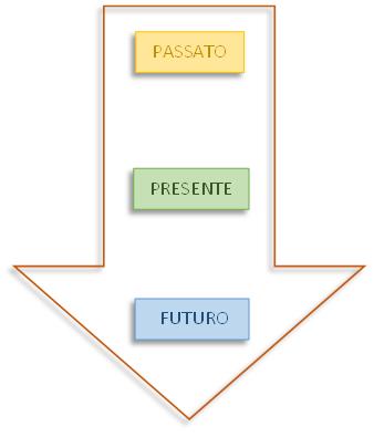 Come prendere una decisione secondo etica: analizzare il contesto, i dati, le conseguenze (grafico).