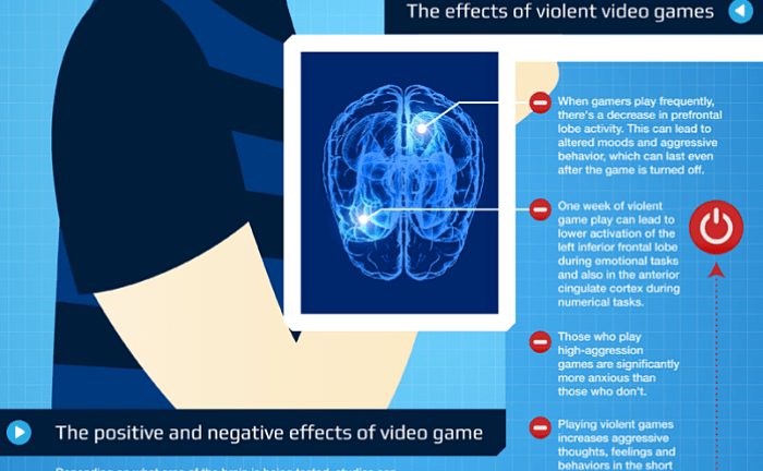 positive effects of video games essay