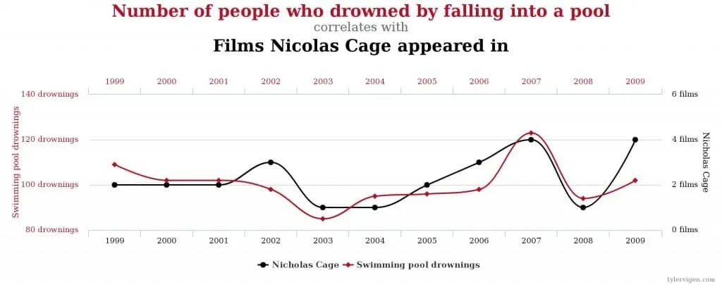correlation trust nicolas cage