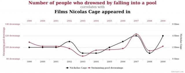 correlation trust nicolas cage