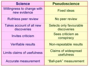 pseudoscience, pseudo-science