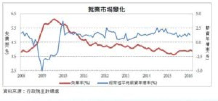就業市場變化
