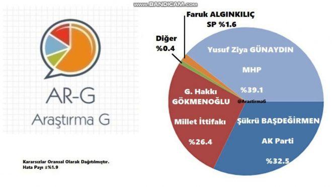 AR-G Araştırma | Anket tahminleri:Van,Ordu,  İzmir, Balıkesir, ,Antalya , Isparta, İstanbul,Ankara