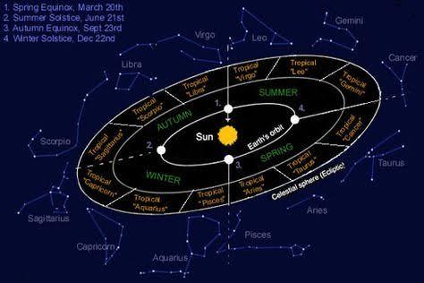 gökyüzü takım yıldızlar burçlar zodyak takvimi yıldız güneş sistemi gezegenler_2