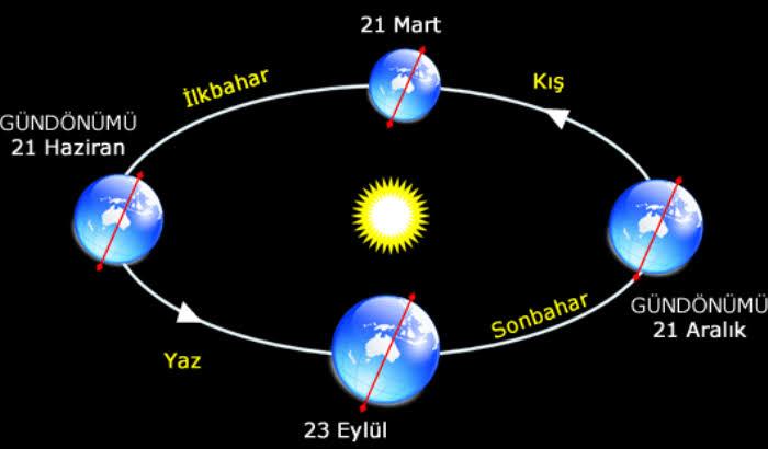 gökyüzü takım yıldızlar burçlar zodyak takvimi yıldız güneş sistemi gezegenler_5